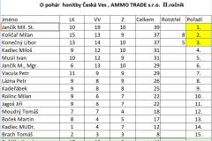 O-pohár-honitby-Česká-Ves-30.-5.-2020